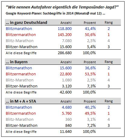 Blitzmarathon Suchbegriffe bei Google in 2014