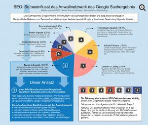Einflussfaktoren auf das Google Suchergebnis