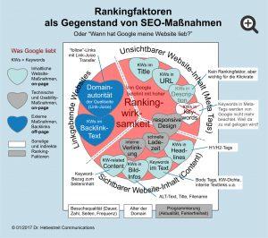 Ranking-Faktoren und Ranking-Maßnahmen