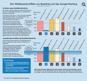 Wettbewerbseffekt von Backlinks