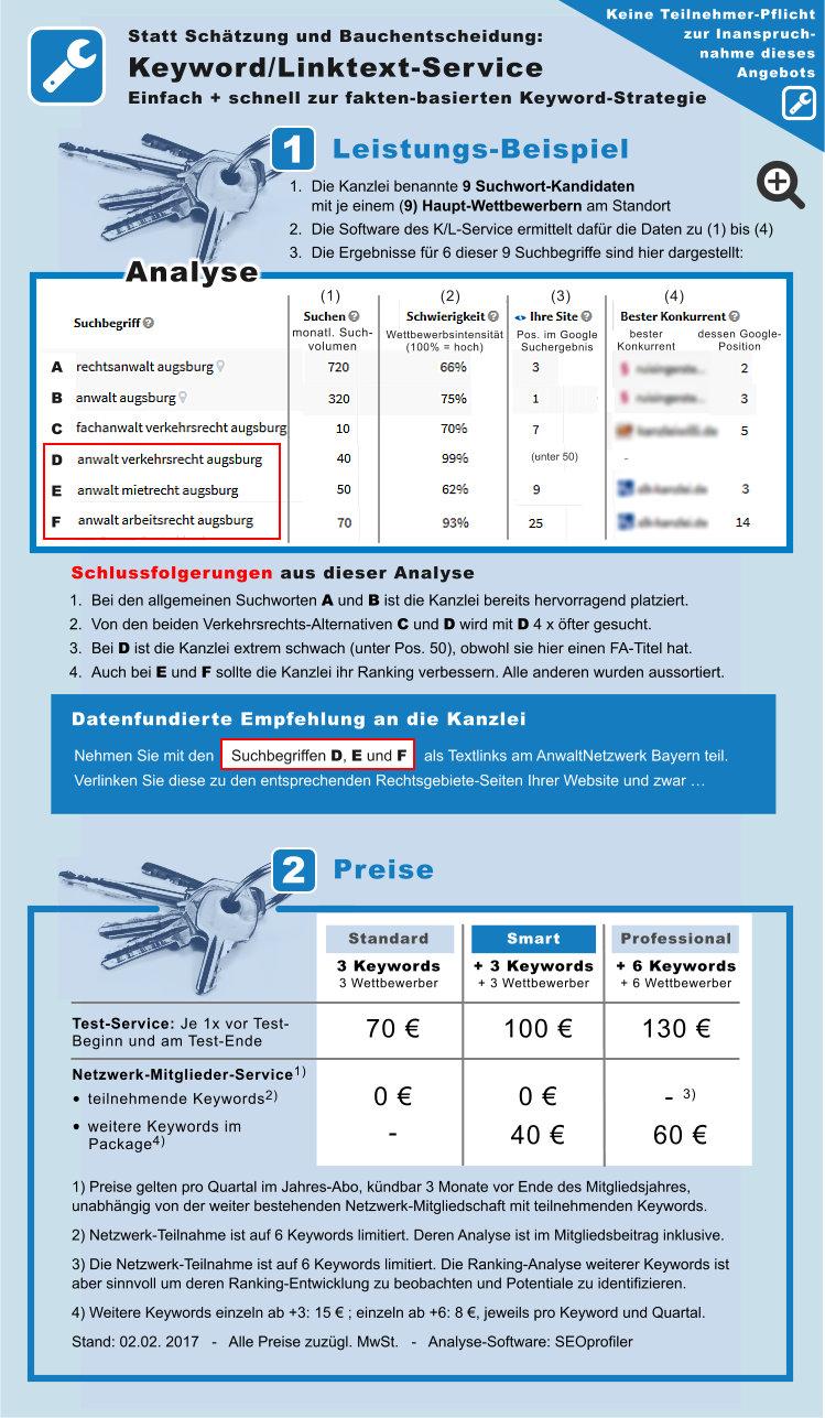 Keyword-Linktext-Service Leistungen u. Preise